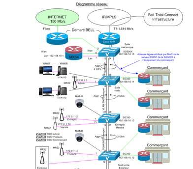 Gestion Réseautique unifiée - Diagramme du réseau